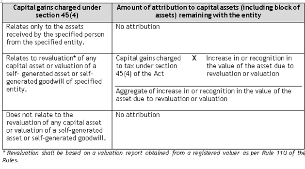 Capital Gains Charged under Section 45(4)