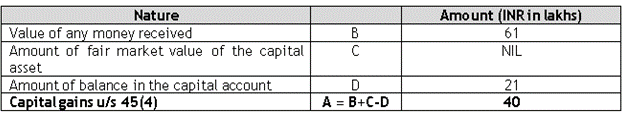 Characterization of capital gains under section 45(4) of the Act